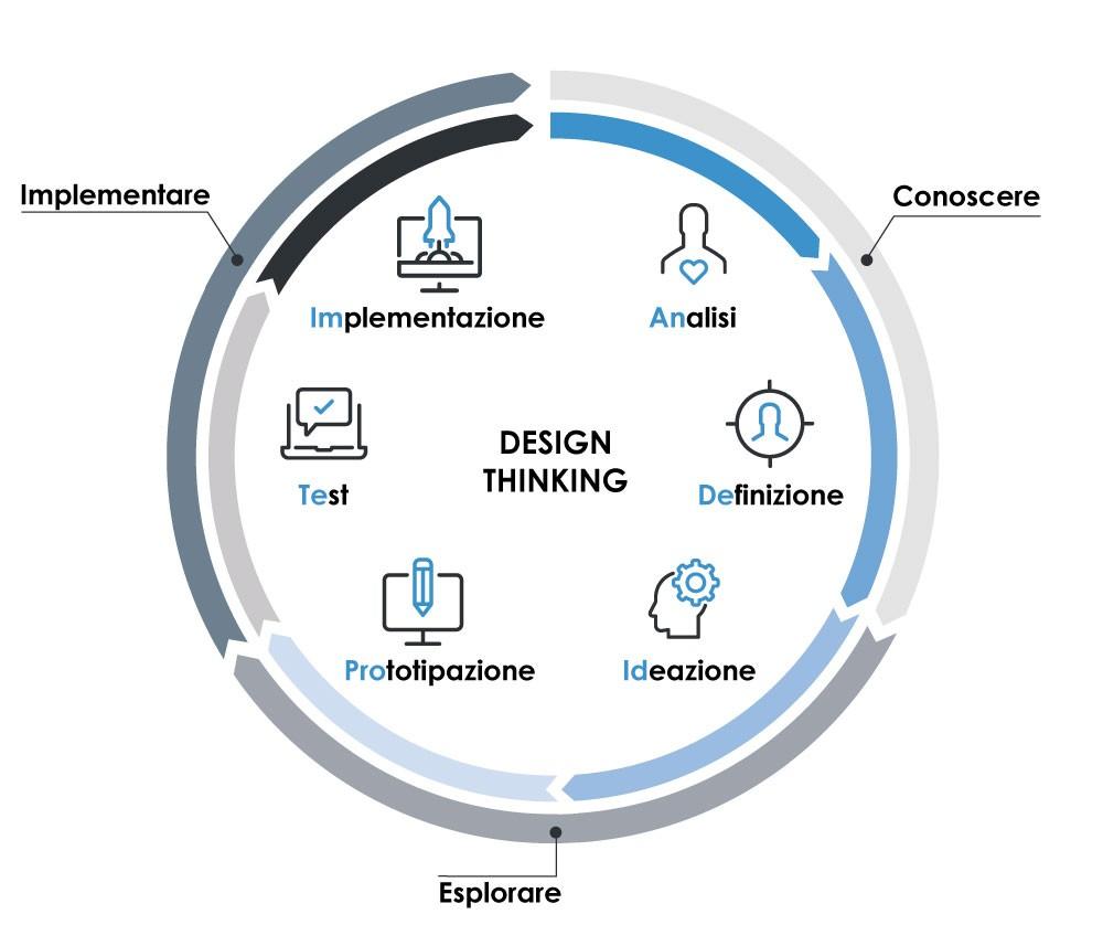 design thinking KFI